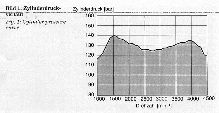 http://www.dieselschrauber.de/zylinderdruckverlauf.png